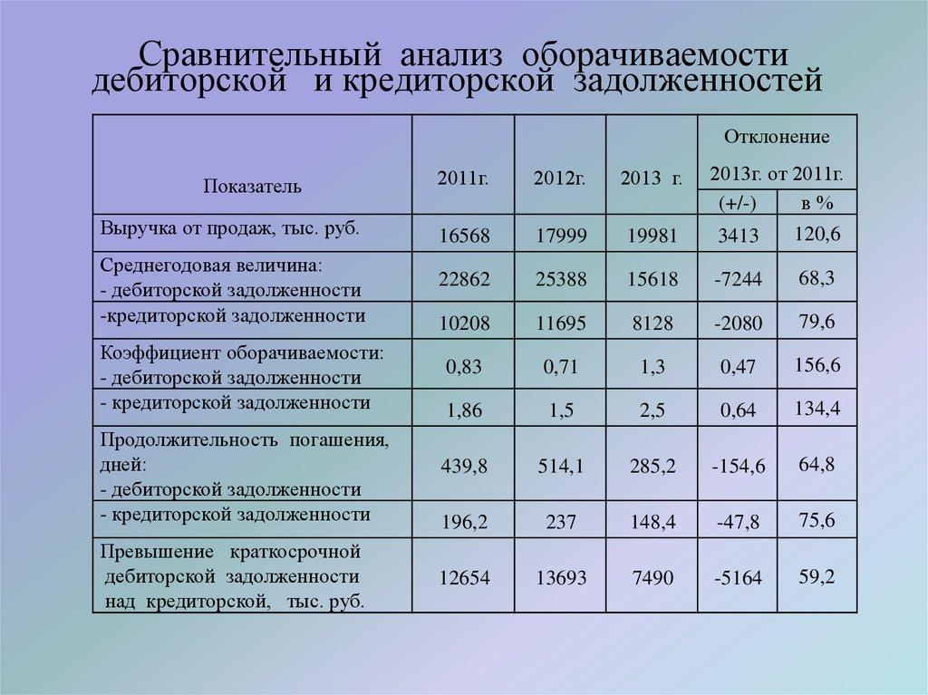 Анализ дебиторской и кредиторской задолженности.шпаргалка