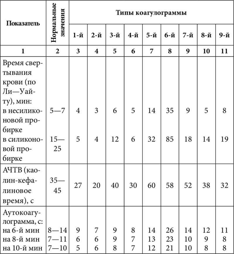 Анализ коагулограммы крови: расшифровка показателей
